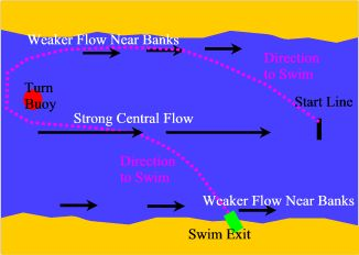 River flow diagram